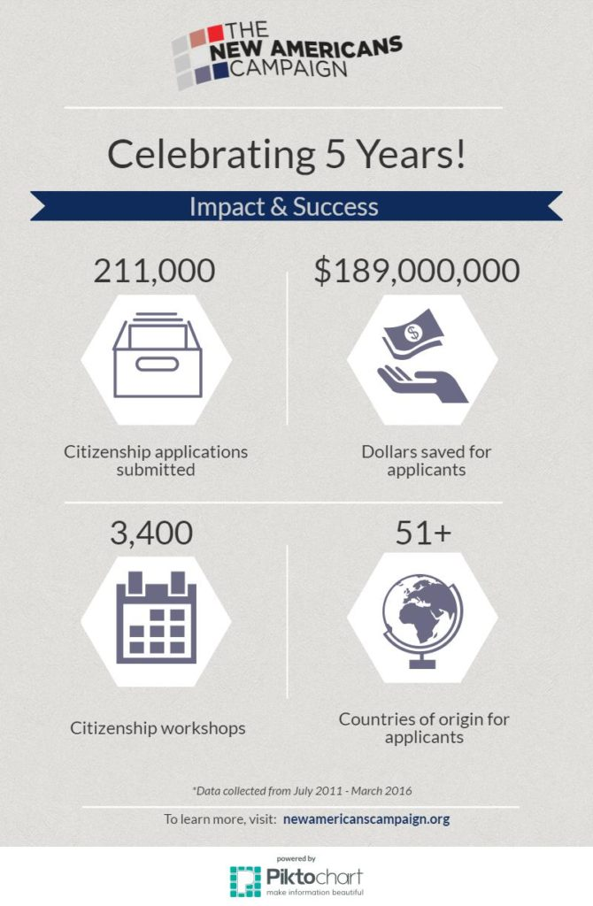 5 Year Anniversary Infographic - New Americans Campaign